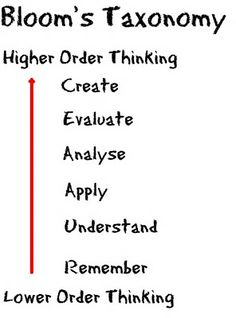 There is a good link to an article about how to encourage higher order thinking on this page.