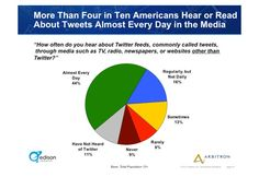 More than four in ten americans hear or read about tweets almost every day in the media!