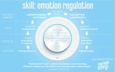 Emotion Regulation: Graphic & Lesson