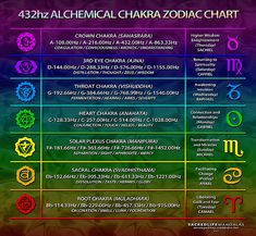 Chakra Frequencies Chart Each chakra vibrates at a different frequency, from the lowest/deepest/slowest frequency at the root to the highest/fastest at the crown – with each chakra having its own. Chakra Meditation, Meditation Music, Chakra Healing, Reiki, Chakras, What Is Energy, Chakra Chart, 3rd Eye Chakra, Solfeggio Frequencies
