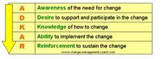 Google Image Result for http://www.change-management-coach.com/images/cmcadkar.jpg