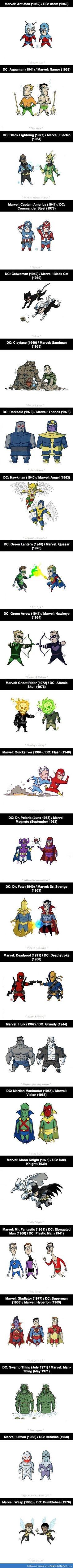 DC vs Marvel: Similar Characters