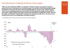 """""""Whatever it takes"""" vs Outflows from Spain"""