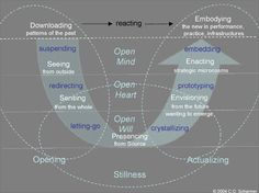 Otto Scharmer, and the compelling Theory U diagram.  Letting Go similarities to Wm. Bridges' Endings.   More at: http://www.presencing.com/