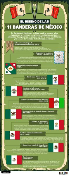 All World Flags, Aztec Culture, Mexico Style, Data Visualization, Good To Know, Fun Facts, Knowledge, Language, Map