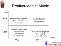 Product-Market Matrix