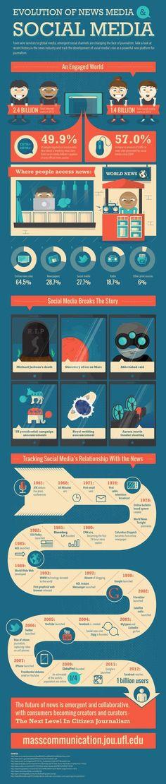 évolution des médias et médias sociaux via Social-Media Traffic to News Sites Has Increased 57% Since 2009