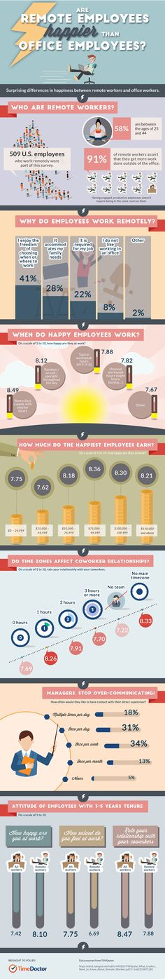 Are Remote Workers Happier Than Office Employees? #Infographic #Business