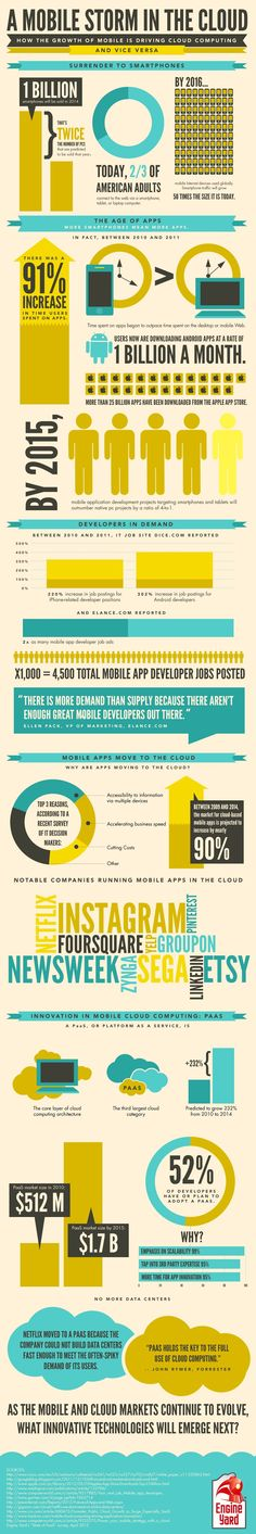 How the growth of mobile is driving cloud computing