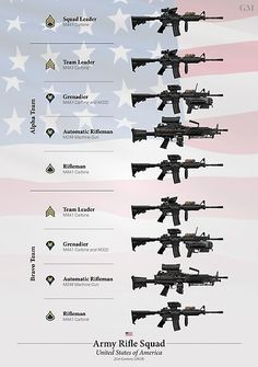 'Weapons of the US Army Rifle Squad Photographic Print by nothinguntried Weapons Guns, Guns And Ammo, Military Weapons, Military Aircraft, M4 Carbine, Military Training, Assault Rifle, Military Equipment, Rifles