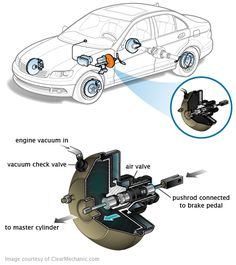 Signs of a failing brake booster A faulty brake booster can cause a number of problems. Car Facts, Diy Car, Car Engine, Mechanical Engineering, Classic Trucks, Car Detailing, Cars And Motorcycles, Automobile, Jeep