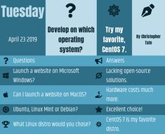 What is the best operating system to develop my website? Try my favorite, CentOS Linux Mint, Microsoft Windows, Red Hat Enterprise Linux, Creer Un Site Web, My Website, Le Site, Learn To Love, Open Source, Solution