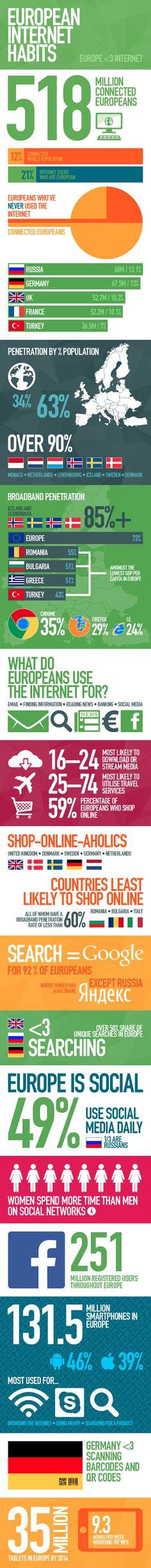 The Web Usage Habits of Europeans [Infographic] | Get Elastic Ecommerce Blog