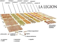 COMPOSITION AND HIERARCHY, THE ROMAN LEGION