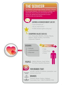 #brand #archetypes #infographic