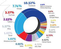 Social Media - infographic