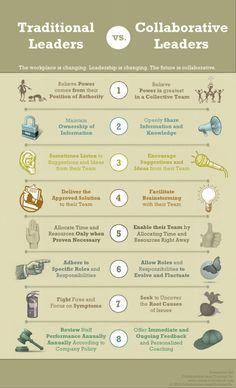 Traditionnels leaders vs learders collaboratif // collaboration via le leadership collaboratif.