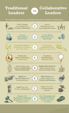 Collaborative vs trad leadership #edchat