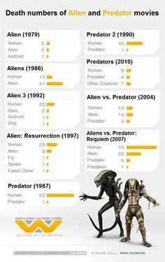 Death Numbers of Alien & Predator Movies