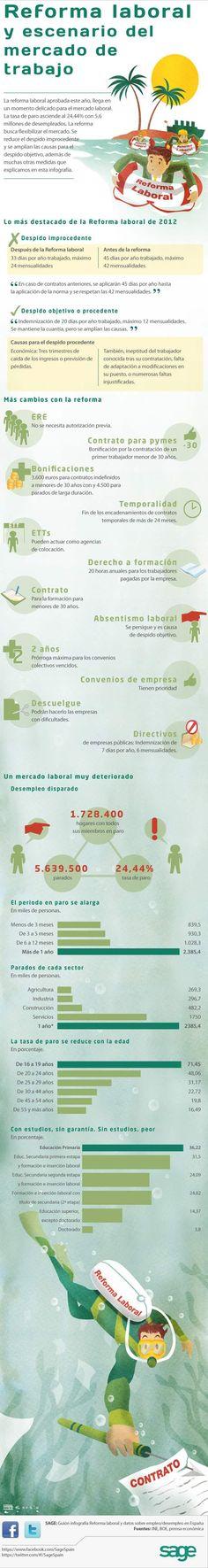La reforma laboral en España en 2012