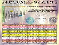 Sumerian Cyclical Tuning System & 432 - 432octaves