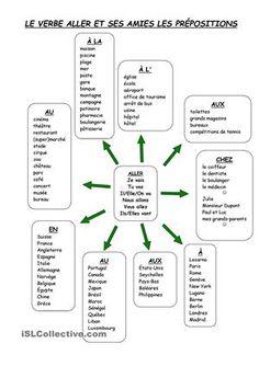 Fiche pédagogique synthétique, utile comme résumé des principales prépositions suivies d'un lieu (pays, lieux de la ville, ville, etc.). Document word. Possibilité de changer les éléments. - Fiches FLE