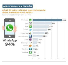 WhatsApp, algunos datos sobre la aplicación que cambió la forma en que nos comunicamos