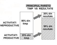 Principiul Paretto - 80% din activitati aduc 20% din rezultate si 20% din activitati aduc 80% din rezultate.