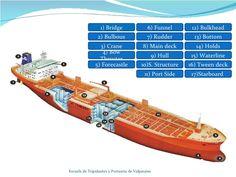 Escuela de Tripulantes y Portuaria de Valparaiso 1) Bridge 2) Bulbous 3) Crane 4) Bow Thruster 5) Forecastle 6) Funnel 7) ...