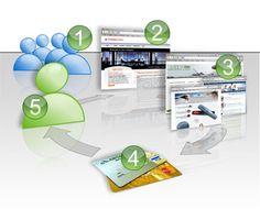 Crear Mi Propio Programa de Afiliados de mis Productos en Internet