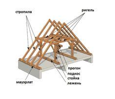 Как построить двускатную крышу дома своими руками. https://vk.com/basiss?w=wall-55518222_1396