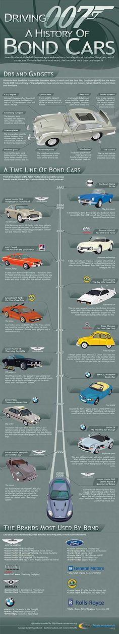 Driving 007: A History of Bond Cars