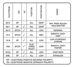 Image Result For Which Process Welding Using Dcen Or Dcep Chart Rod