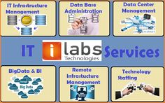 iLabs deliver comprehensive and effective solutions which helps you to focus on your core business whilst we manage your IT infrastructure.