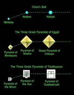 The alignments at Teotihuacan, Giza and the Constellation Orion are very similar. It is suggested that the construction of both pyramids were with the knowledge and assistance of those with astrological and/or celestial knowledge. Ancient Aliens, Ancient Egypt, Ancient History, European History, Ancient Artifacts, Ancient Greece, American History, History Major, Parapsychology