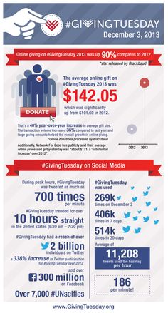 Winner Non-profit Campaign of the Year 2014 | PRWeek Infographic by Daniel Laender