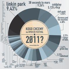 Who should play at the Heineken Open'er 2011 Festival in Poland? (Infographic) http://klub.fm/blog/2010/12/wyniki-ankiety-kogo-chcemy-na-opener-festival-2011/