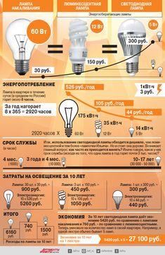 Какие лампы самые экономные? Инфографика   Инфографика   Вопрос-Ответ   Аргументы и Факты