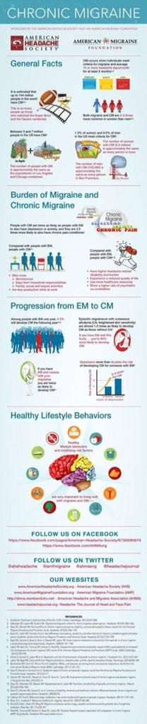 All about #ChronicMigraine. Infographic.