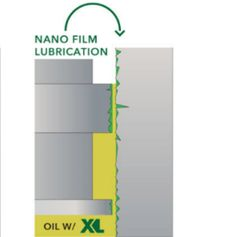 [XL Nanolube Quick Fact] Extremely low surface tension of XL Engine Optimizer allows it to penetrate and fill the micropores of the piston chamber creating a Permanent Nano-Film that seals and prevents the oil from entering the combustion chamber and fuel mixture from entering the piston chamber resulting in… -Increased Engine Torque and Horse Power -Eliminating power robbing engine Blow-by -Reduced Oil burning and Engine Smoking -Smoother and Quieter Engines Discover how to make your engine…