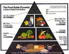 Google Image Result for http://bentlyr.files.wordpress.com/2008/07/low-fat-food_pyramid_usdaj.jpg Pinned by http://www.streetarticles.com/about/rob-goddard/39075 ever wondered what is a low fat diet?