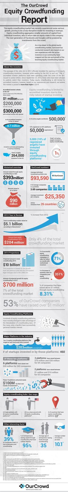 2014/Apr/01 - Equity Crowdfunding In 2014 & Beyond - How big is the crowdfunding market expected to be in 2014? How much of the crowdfunding market is made up of equity-based funding? How many jobs does crowdfunding create?.... -- #socialmedia #infographic #2014