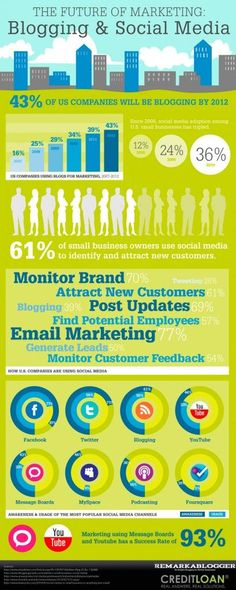 Blogging and social media #infographic #socialmedia
