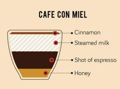 My biggest weakness is coffee and my new go to version is Cafe Miel.         I've been adding honey to my lattes for a few months now b...