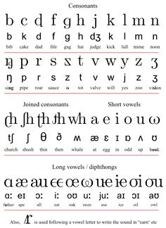 Basic chart of characters of the Initial Teaching Alphabet