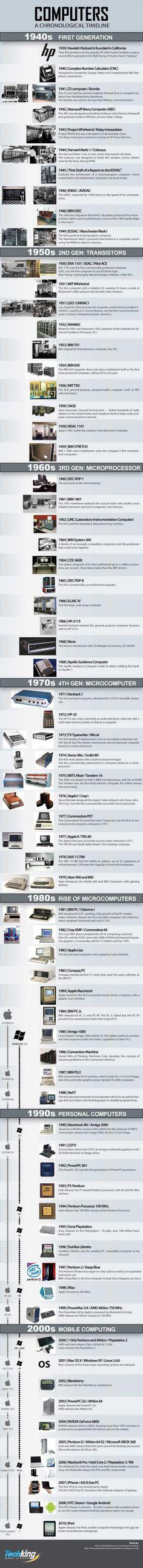 Timeline de la cronología de las computadoras #Tech