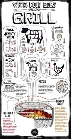 Grill-zone Tip Sheet: Grilling Meats - 18 Professional Kitchen Infographics to Make Cooking Easier and Faster