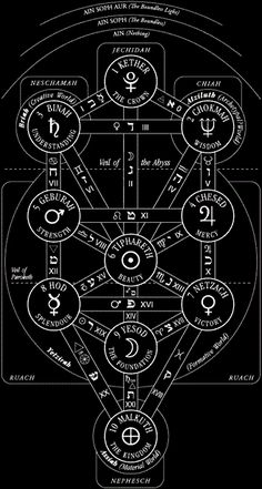 1000+ images about Hermetic Order Of the Golden Dawn on Pinterest ...