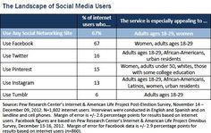 The landscape of social media users. 67% of internet users has a facebook profile. Only 16% of them use Twitter.