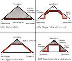 Beautiful Insulating An Attic #2 How To Insulate Attic Roof Trusses